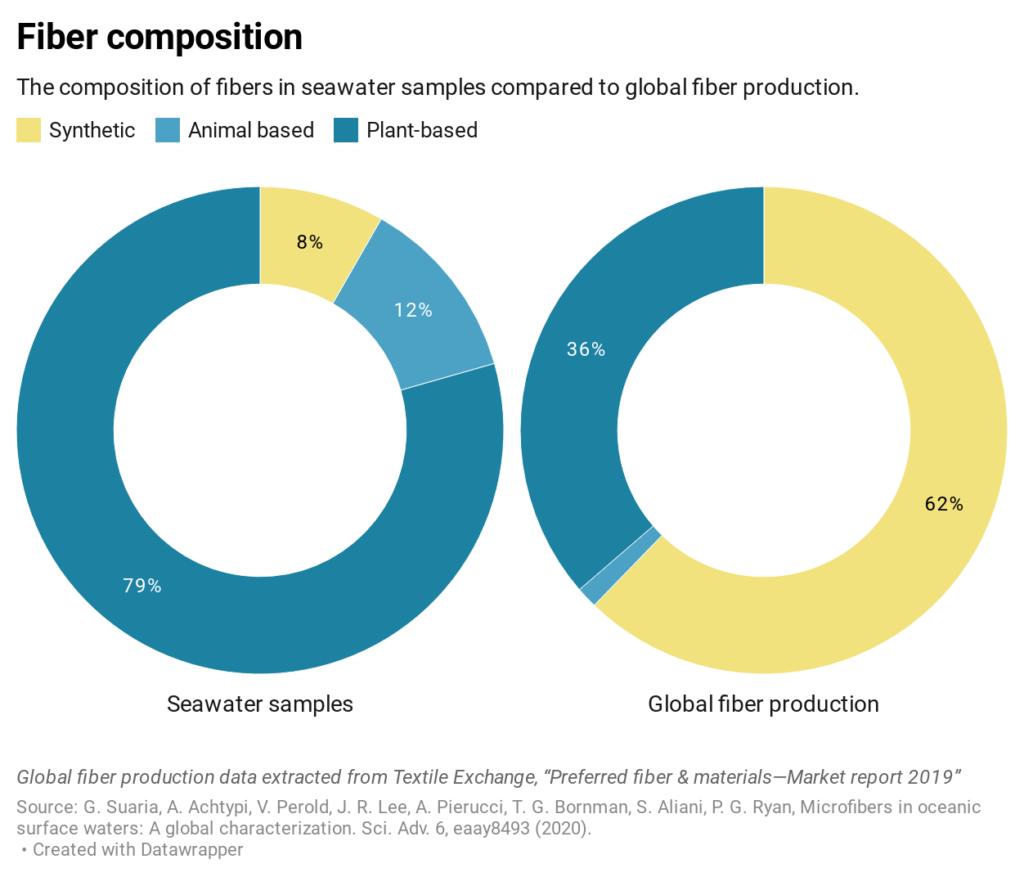 Il grafico illustra la composizione delle microfibre nei campioni di acqua raccolti e ne evidenzia la relazione con la produzione mondiale